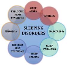 Διαταραχές του ύπνου: μια σύγχρονη επιδημία